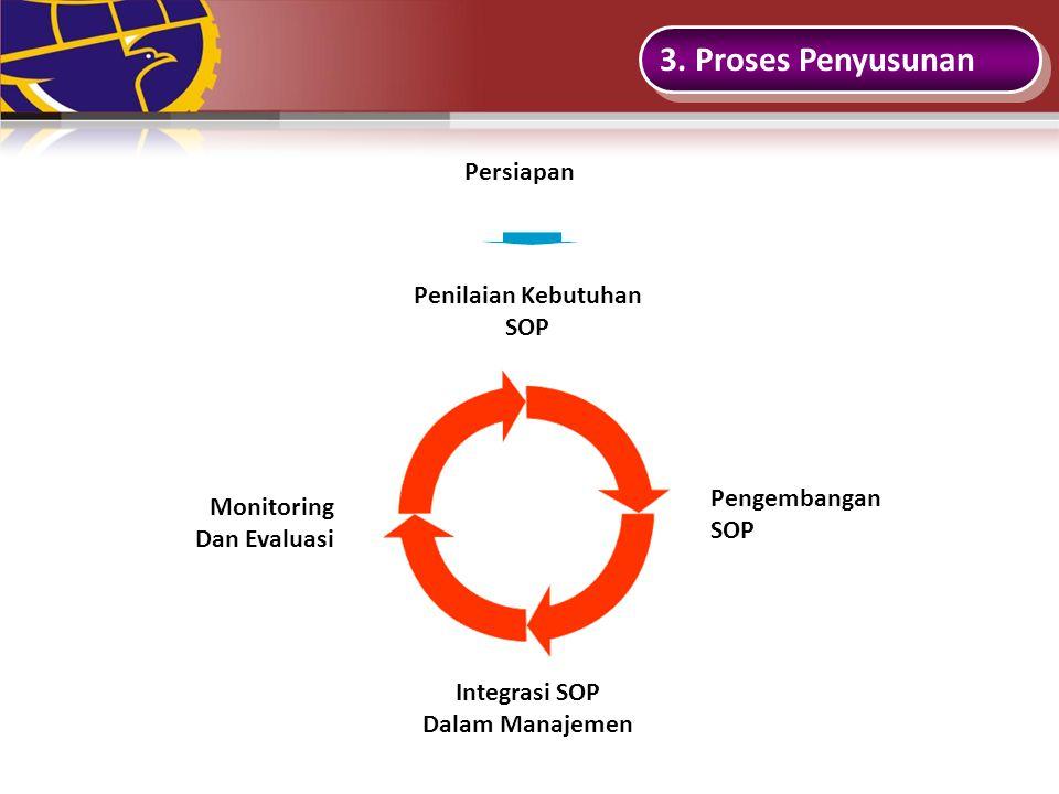3. Proses Penyusunan Persiapan Penilaian Kebutuhan SOP Pengembangan SOP Integrasi SOP Dalam Manajemen Monitoring Dan Evaluasi