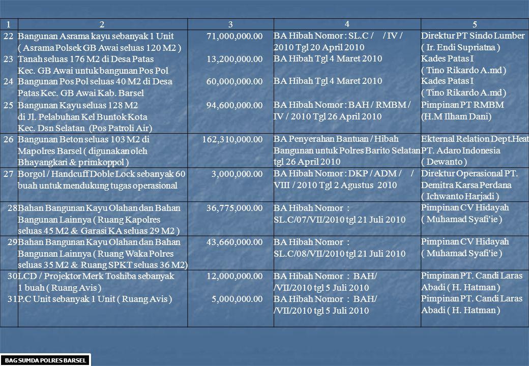 12345 22 Bangunan Asrama kayu sebanyak 1 Unit ( Asrama Polsek GB Awai seluas 120 M2 ) 71,000,000.00 BA Hibah Nomor : SL.C / / IV / 2010 Tgl 20 April 2010 Direktur PT Sindo Lumber ( Ir.