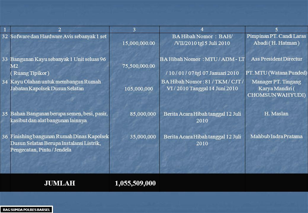 12345 32Sofware dan Hardware Avis sebanyak 1 set 15,000,000.00 BA Hibah Nomor : BAH/ /VII/2010 tgl 5 Juli 2010 Pimpinan PT. Candi Laras Abadi ( H. Hat