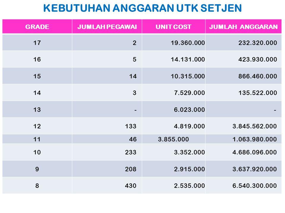 KEBUTUHAN ANGGARAN UTK SETJEN GRADEJUMLAH PEGAWAIUNIT COSTJUMLAH ANGGARAN 17 2 19.360.000 232.320.000 16 5 14.131.000 423.930.000 15 14 10.315.000 866