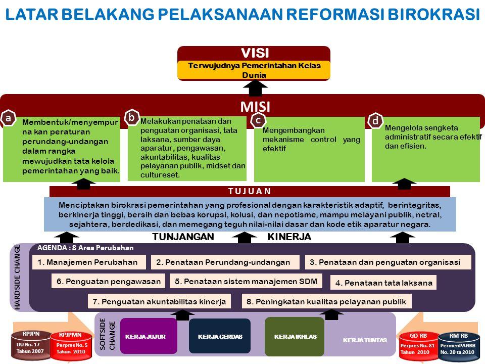 Terwujudnya Pemerintahan Kelas Dunia VISI MISI Membentuk/menyempur na kan peraturan perundang-undangan dalam rangka mewujudkan tata kelola pemerintaha