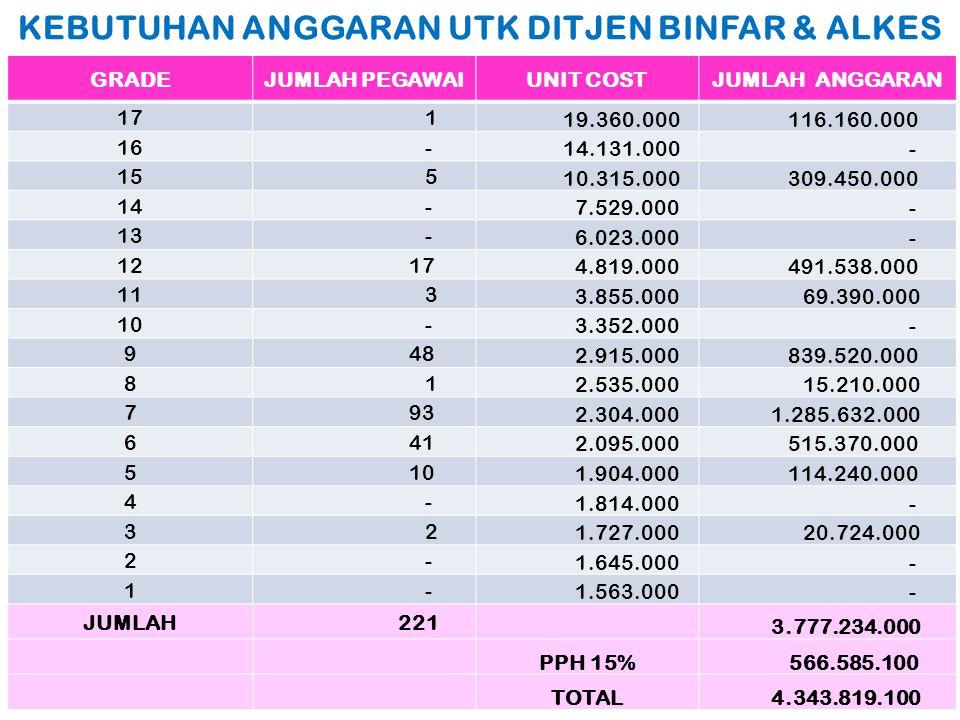 KEBUTUHAN ANGGARAN UTK DITJEN BINFAR & ALKES GRADEJUMLAH PEGAWAIUNIT COSTJUMLAH ANGGARAN 17 1 19.360.000 116.160.000 16 - 14.131.000 - 15 5 10.315.000