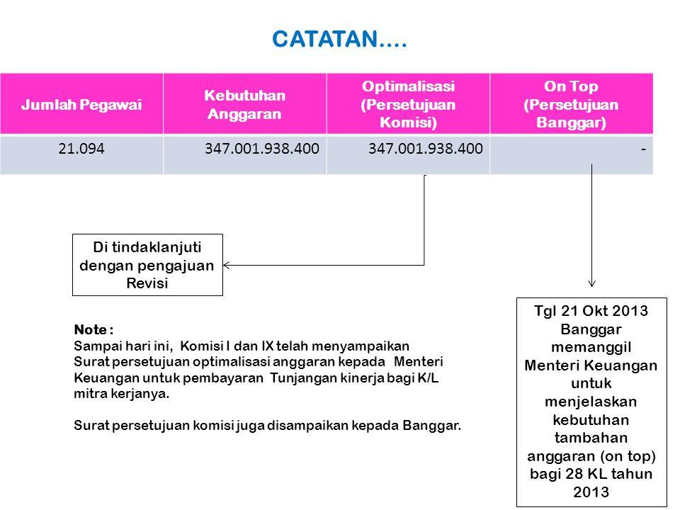 CATATAN…. Jumlah Pegawai Kebutuhan Anggaran Optimalisasi (Persetujuan Komisi) On Top (Persetujuan Banggar) 21.094347.001.938.400 - Di tindaklanjuti de