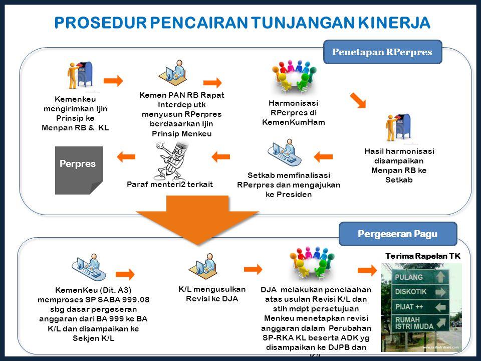 Kemen PAN RB Rapat Interdep utk menyusun RPerpres berdasarkan Ijin Prinsip Menkeu Kemenkeu mengirimkan Ijin Prinsip ke Menpan RB & KL Harmonisasi RPer