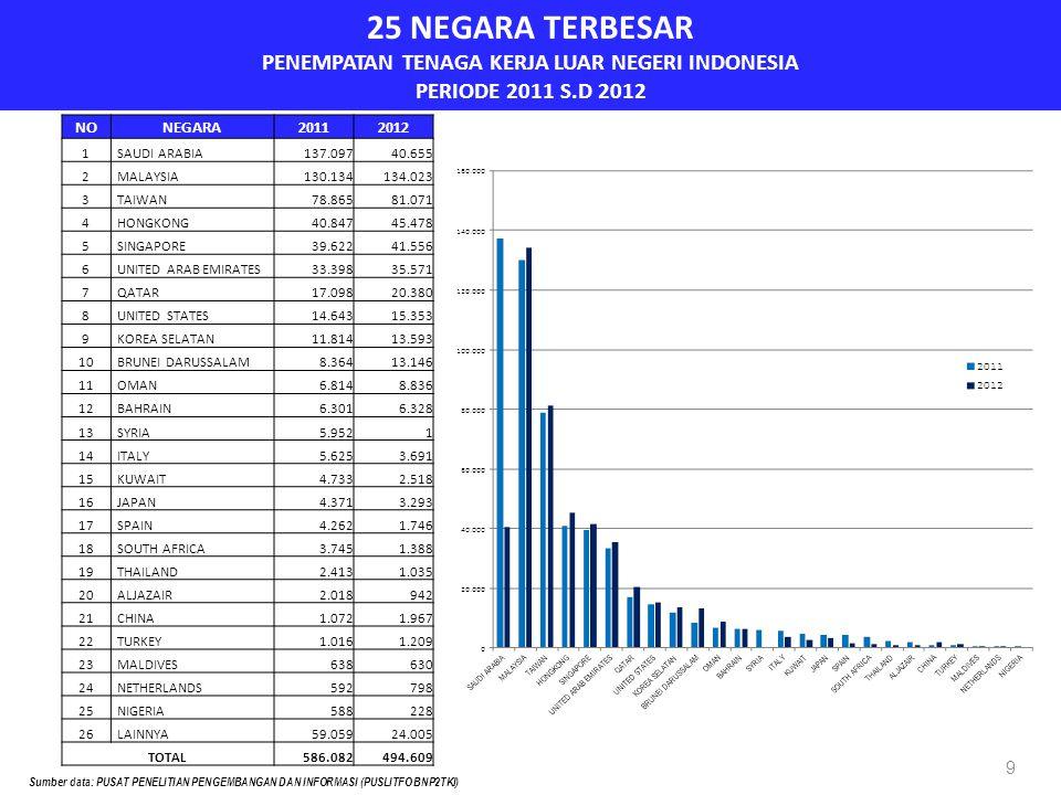 25 NEGARA TERBESAR PENEMPATAN TENAGA KERJA LUAR NEGERI INDONESIA PERIODE 2011 S.D 2012 9 NONEGARA20112012 1 SAUDI ARABIA137.09740.655 2 MALAYSIA130.134134.023 3 TAIWAN78.86581.071 4 HONGKONG40.84745.478 5 SINGAPORE39.62241.556 6 UNITED ARAB EMIRATES33.39835.571 7 QATAR17.09820.380 8 UNITED STATES14.64315.353 9 KOREA SELATAN11.81413.593 10 BRUNEI DARUSSALAM8.36413.146 11 OMAN6.8148.836 12 BAHRAIN6.3016.328 13 SYRIA5.9521 14 ITALY5.6253.691 15 KUWAIT4.7332.518 16 JAPAN4.3713.293 17 SPAIN4.2621.746 18 SOUTH AFRICA3.7451.388 19 THAILAND2.4131.035 20 ALJAZAIR2.018942 21 CHINA1.0721.967 22 TURKEY1.0161.209 23 MALDIVES638630 24 NETHERLANDS592798 25 NIGERIA588228 26 LAINNYA59.05924.005 TOTAL586.082494.609 Sumber data: PUSAT PENELITIAN PENGEMBANGAN DAN INFORMASI (PUSLITFO BNP2TKI)
