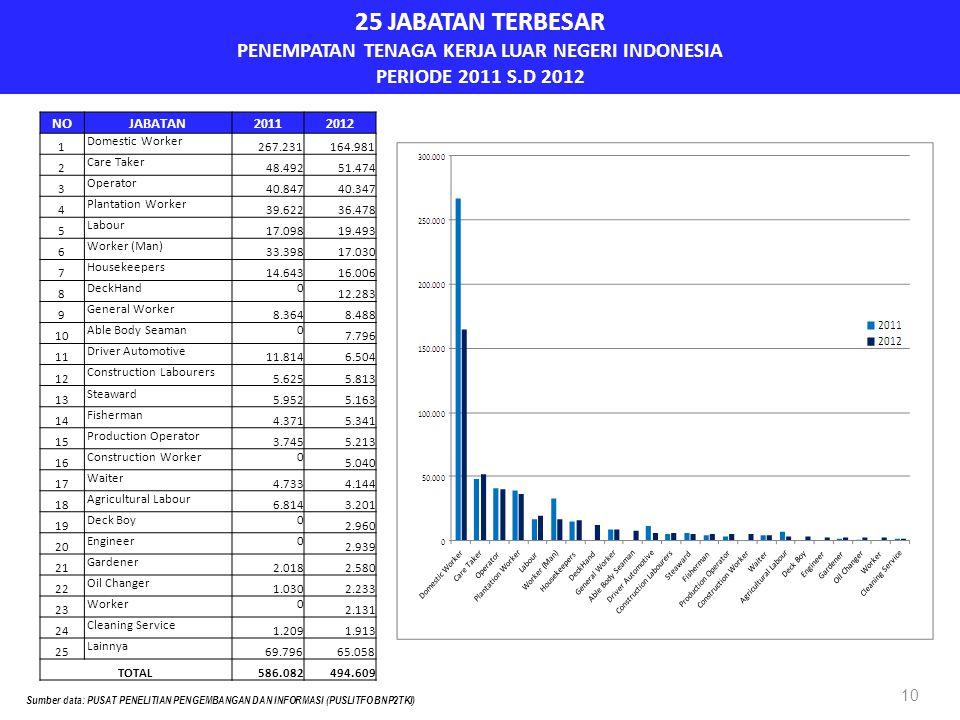 25 JABATAN TERBESAR PENEMPATAN TENAGA KERJA LUAR NEGERI INDONESIA PERIODE 2011 S.D 2012 10 NOJABATAN20112012 1 Domestic Worker 267.231164.981 2 Care Taker 48.49251.474 3 Operator 40.84740.347 4 Plantation Worker 39.62236.478 5 Labour 17.09819.493 6 Worker (Man) 33.39817.030 7 Housekeepers 14.64316.006 8 DeckHand0 12.283 9 General Worker 8.3648.488 10 Able Body Seaman0 7.796 11 Driver Automotive 11.8146.504 12 Construction Labourers 5.6255.813 13 Steaward 5.9525.163 14 Fisherman 4.3715.341 15 Production Operator 3.7455.213 16 Construction Worker0 5.040 17 Waiter 4.7334.144 18 Agricultural Labour 6.8143.201 19 Deck Boy0 2.960 20 Engineer0 2.939 21 Gardener 2.0182.580 22 Oil Changer 1.0302.233 23 Worker0 2.131 24 Cleaning Service 1.2091.913 25 Lainnya 69.79665.058 TOTAL586.082494.609 Sumber data: PUSAT PENELITIAN PENGEMBANGAN DAN INFORMASI (PUSLITFO BNP2TKI)