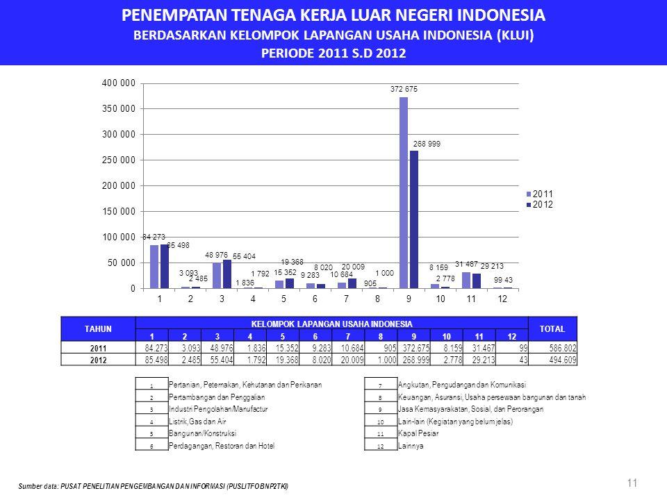 PENEMPATAN TENAGA KERJA LUAR NEGERI INDONESIA BERDASARKAN KELOMPOK LAPANGAN USAHA INDONESIA (KLUI) PERIODE 2011 S.D 2012 11 TAHUN KELOMPOK LAPANGAN US