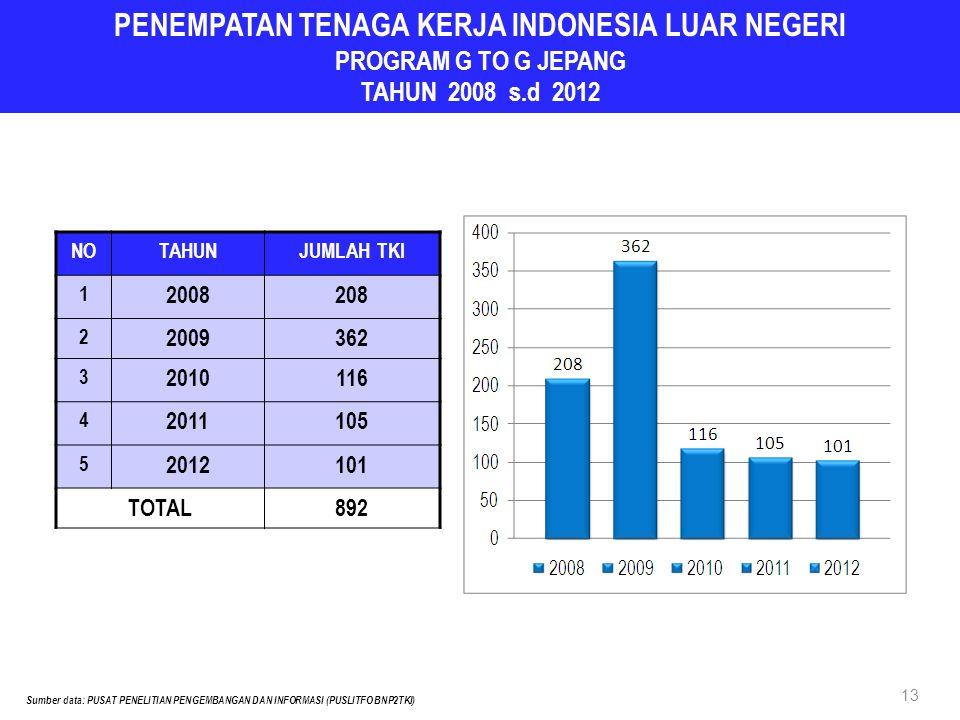 PENEMPATAN TENAGA KERJA INDONESIA LUAR NEGERI PROGRAM G TO G JEPANG TAHUN 2008 s.d 2012 NOTAHUNJUMLAH TKI 1 2008208 2 2009362 3 2010116 4 2011105 5 2012101 TOTAL892 13 Sumber data: PUSAT PENELITIAN PENGEMBANGAN DAN INFORMASI (PUSLITFO BNP2TKI)