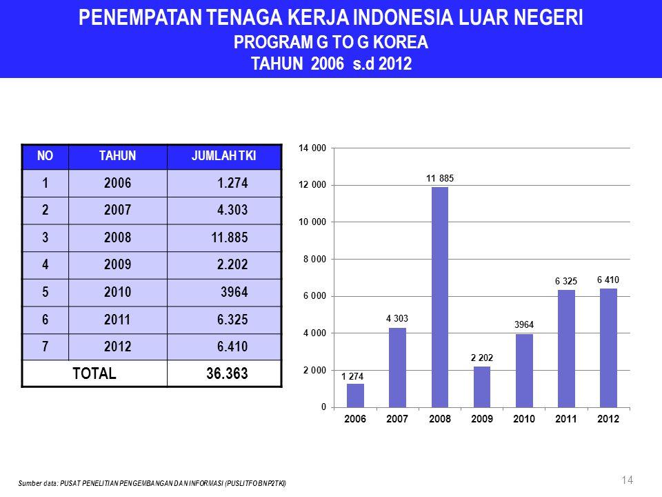 PENEMPATAN TENAGA KERJA INDONESIA LUAR NEGERI PROGRAM G TO G KOREA TAHUN 2006 s.d 2012 NOTAHUNJUMLAH TKI 120061.274 220074.303 3200811.885 420092.202 520103964 620116.325 720126.410 TOTAL36.363 14 Sumber data: PUSAT PENELITIAN PENGEMBANGAN DAN INFORMASI (PUSLITFO BNP2TKI)