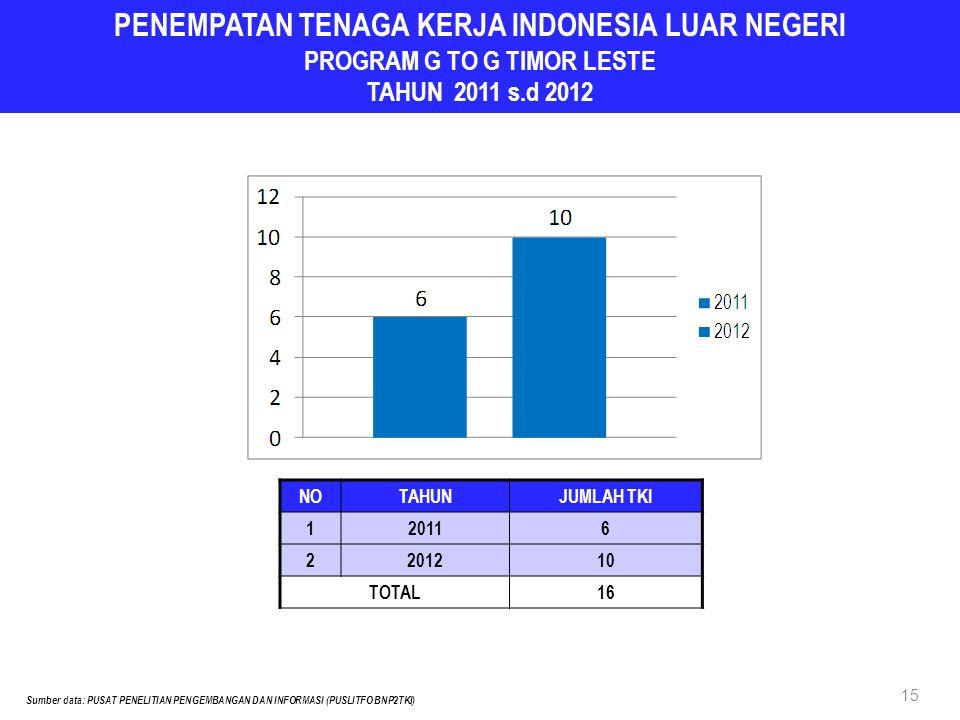 PENEMPATAN TENAGA KERJA INDONESIA LUAR NEGERI PROGRAM G TO G TIMOR LESTE TAHUN 2011 s.d 2012 NOTAHUNJUMLAH TKI 120116 2201210 TOTAL16 15 Sumber data: PUSAT PENELITIAN PENGEMBANGAN DAN INFORMASI (PUSLITFO BNP2TKI)