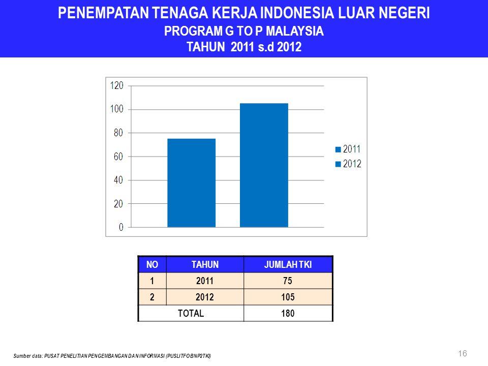 PENEMPATAN TENAGA KERJA INDONESIA LUAR NEGERI PROGRAM G TO P MALAYSIA TAHUN 2011 s.d 2012 NOTAHUNJUMLAH TKI 1201175 22012105 TOTAL180 16 Sumber data:
