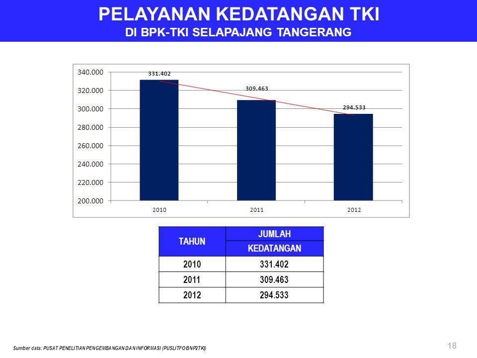 PELAYANAN KEDATANGAN TKI DI BPK-TKI SELAPAJANG TANGERANG TAHUN JUMLAH KEDATANGAN 2010331.402 2011309.463 2012294.533 Sumber data: PUSAT PENELITIAN PENGEMBANGAN DAN INFORMASI (PUSLITFO BNP2TKI) 18