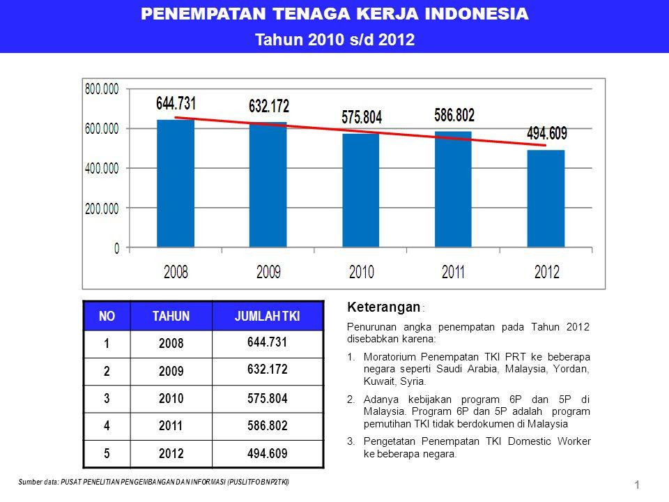 PENEMPATAN TENAGA KERJA INDONESIA Tahun 2010 s/d 2012 NOTAHUNJUMLAH TKI 12008 644.731 22009 632.172 32010575.804 42011586.802 52012494.609 Sumber data: PUSAT PENELITIAN PENGEMBANGAN DAN INFORMASI (PUSLITFO BNP2TKI) 1 Keterangan : Penurunan angka penempatan pada Tahun 2012 disebabkan karena: 1.Moratorium Penempatan TKI PRT ke beberapa negara seperti Saudi Arabia, Malaysia, Yordan, Kuwait, Syria.