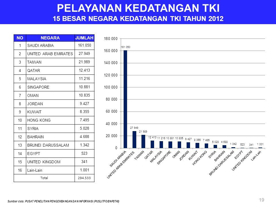 PELAYANAN KEDATANGAN TKI 15 BESAR NEGARA KEDATANGAN TKI TAHUN 2012 Sumber data: PUSAT PENELITIAN PENGEMBANGAN DAN INFORMASI (PUSLITFO BNP2TKI) 19 NONE