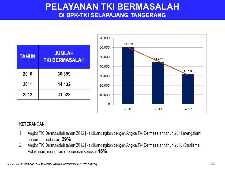 TAHUN JUMLAH TKI BERMASALAH 201060.399 201144.432 201231.528 PELAYANAN TKI BERMASALAH DI BPK-TKI SELAPAJANG TANGERANG Sumber data: PUSAT PENELITIAN PENGEMBANGAN DAN INFORMASI (PUSLITFO BNP2TKI) KETERANGAN: 1.Angka TKI Bermasalah tahun 2012 jika dibandingkan dengan Angka TKI Bermasalah tahun 2011 mengalami penurunan sebesar 29% 2.Angka TKI Bermasalah tahun 2012 jika dibandingkan dengan Angka TKI Bermasalah tahun 2010 (Dualisme Pelayanan) mengalami penurunan sebesar 48% 20