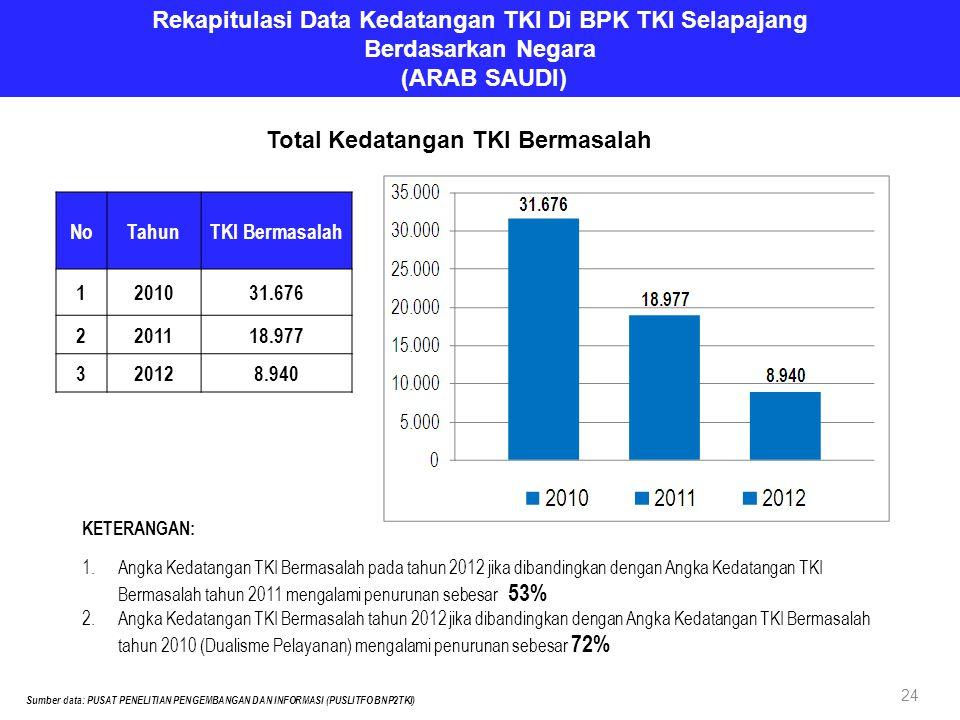 NoTahunTKI Bermasalah 1201031.676 2201118.977 320128.940 Rekapitulasi Data Kedatangan TKI Di BPK TKI Selapajang Berdasarkan Negara (ARAB SAUDI) Sumber data: PUSAT PENELITIAN PENGEMBANGAN DAN INFORMASI (PUSLITFO BNP2TKI) Total Kedatangan TKI Bermasalah KETERANGAN: 1.Angka Kedatangan TKI Bermasalah pada tahun 2012 jika dibandingkan dengan Angka Kedatangan TKI Bermasalah tahun 2011 mengalami penurunan sebesar 53% 2.Angka Kedatangan TKI Bermasalah tahun 2012 jika dibandingkan dengan Angka Kedatangan TKI Bermasalah tahun 2010 (Dualisme Pelayanan) mengalami penurunan sebesar 72% 24