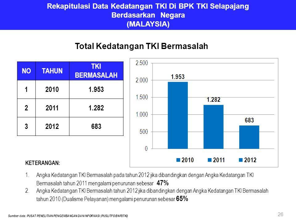 Rekapitulasi Data Kedatangan TKI Di BPK TKI Selapajang Berdasarkan Negara (MALAYSIA) NOTAHUN TKI BERMASALAH 120101.953 220111.282 32012683 Sumber data: PUSAT PENELITIAN PENGEMBANGAN DAN INFORMASI (PUSLITFO BNP2TKI) Total Kedatangan TKI Bermasalah KETERANGAN: 1.Angka Kedatangan TKI Bermasalah pada tahun 2012 jika dibandingkan dengan Angka Kedatangan TKI Bermasalah tahun 2011 mengalami penurunan sebesar 47% 2.Angka Kedatangan TKI Bermasalah tahun 2012 jika dibandingkan dengan Angka Kedatangan TKI Bermasalah tahun 2010 (Dualisme Pelayanan) mengalami penurunan sebesar 65% 26