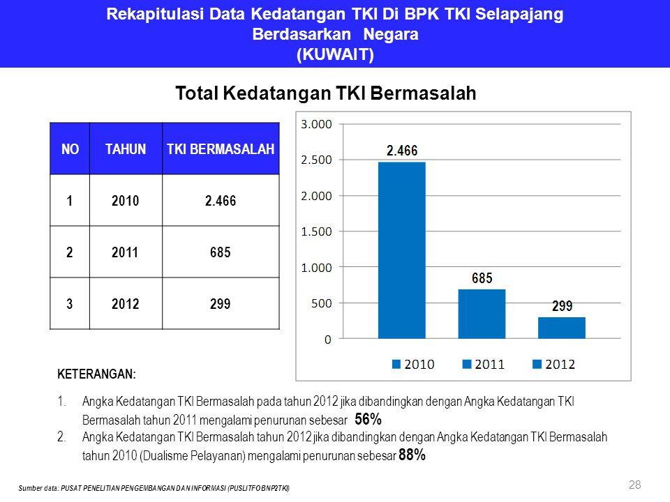 Rekapitulasi Data Kedatangan TKI Di BPK TKI Selapajang Berdasarkan Negara (KUWAIT) NOTAHUNTKI BERMASALAH 120102.466 22011685 32012299 Sumber data: PUS