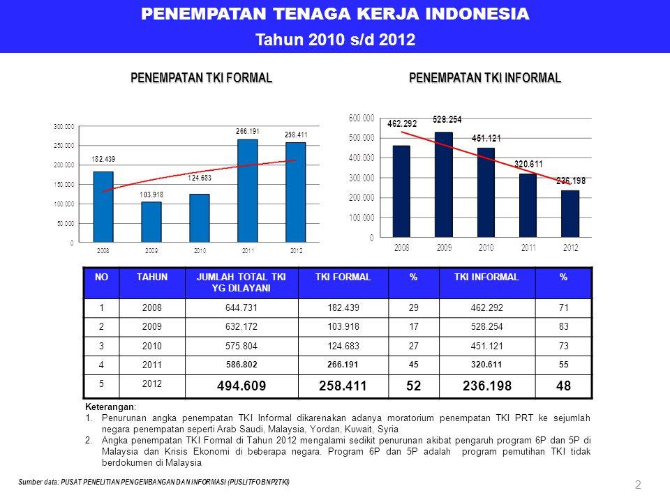 43 KENAIKAN GAJI TENAGA KERJA INDONESIA DI KAWASAN ASIA PACIFIC NONEGARA TAHUN 2011 SETARA (RP) TAHUN 2012 SETARA (RP) KENAIKAN (%) 1HONGKONG3.740 (HKD)4.114.0003.920 (HKD)4.312.0004,81 2SINGAPURA380 (SGD)2.850.000520(SGD)3.900.00038,84 3 TAIWAN (RE-ENTRY) 15.840 (NTD)5.148.00018.780 (NTD)6.103.50018,56 Sumber data: PUSAT PENELITIAN PENGEMBANGAN DAN INFORMASI (PUSLITFO BNP2TKI)