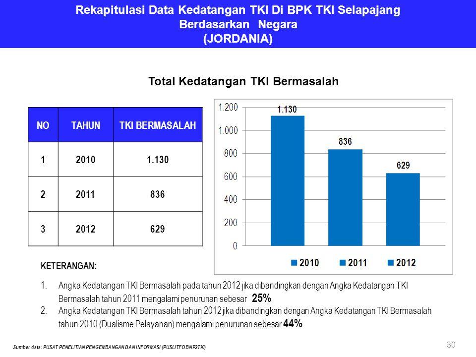 Rekapitulasi Data Kedatangan TKI Di BPK TKI Selapajang Berdasarkan Negara (JORDANIA) NOTAHUNTKI BERMASALAH 120101.130 22011836 32012629 Sumber data: PUSAT PENELITIAN PENGEMBANGAN DAN INFORMASI (PUSLITFO BNP2TKI) Total Kedatangan TKI Bermasalah KETERANGAN: 1.Angka Kedatangan TKI Bermasalah pada tahun 2012 jika dibandingkan dengan Angka Kedatangan TKI Bermasalah tahun 2011 mengalami penurunan sebesar 25% 2.Angka Kedatangan TKI Bermasalah tahun 2012 jika dibandingkan dengan Angka Kedatangan TKI Bermasalah tahun 2010 (Dualisme Pelayanan) mengalami penurunan sebesar 44% 30