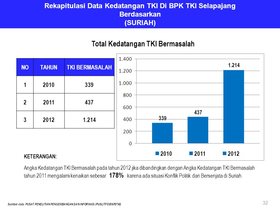 Rekapitulasi Data Kedatangan TKI Di BPK TKI Selapajang Berdasarkan (SURIAH) NOTAHUNTKI BERMASALAH 12010339 22011437 320121.214 Sumber data: PUSAT PENELITIAN PENGEMBANGAN DAN INFORMASI (PUSLITFO BNP2TKI) Total Kedatangan TKI Bermasalah KETERANGAN: Angka Kedatangan TKI Bermasalah pada tahun 2012 jika dibandingkan dengan Angka Kedatangan TKI Bermasalah tahun 2011 mengalami kenaikan sebesar 178% karena ada situasi Konflik Politik dan Bersenjata di Suriah.