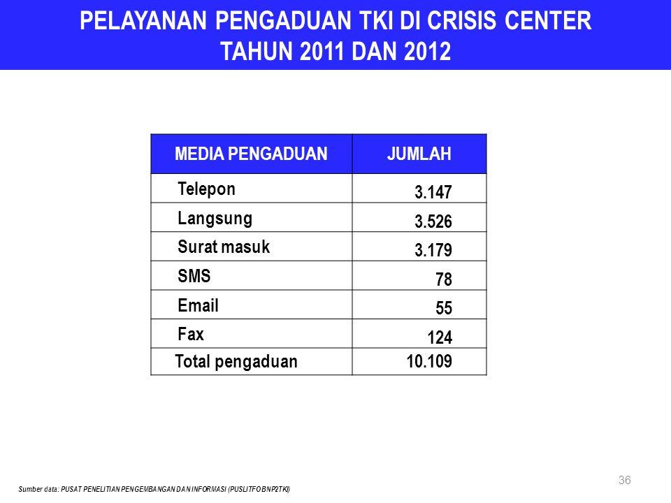 36 PELAYANAN PENGADUAN TKI DI CRISIS CENTER TAHUN 2011 DAN 2012 Sumber data: PUSAT PENELITIAN PENGEMBANGAN DAN INFORMASI (PUSLITFO BNP2TKI) MEDIA PENG