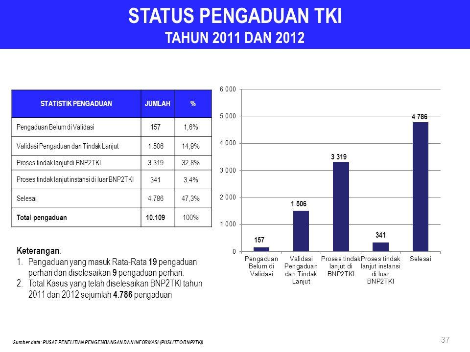 STATUS PENGADUAN TKI TAHUN 2011 DAN 2012 STATISTIK PENGADUANJUMLAH% Pengaduan Belum di Validasi 1571,6% Validasi Pengaduan dan Tindak Lanjut 1.50614,9% Proses tindak lanjut di BNP2TKI 3.31932,8% Proses tindak lanjut instansi di luar BNP2TKI 3413,4% Selesai 4.78647,3% Total pengaduan10.109 100% Keterangan : 1.Pengaduan yang masuk Rata-Rata 19 pengaduan perhari dan diselesaikan 9 pengaduan perhari.