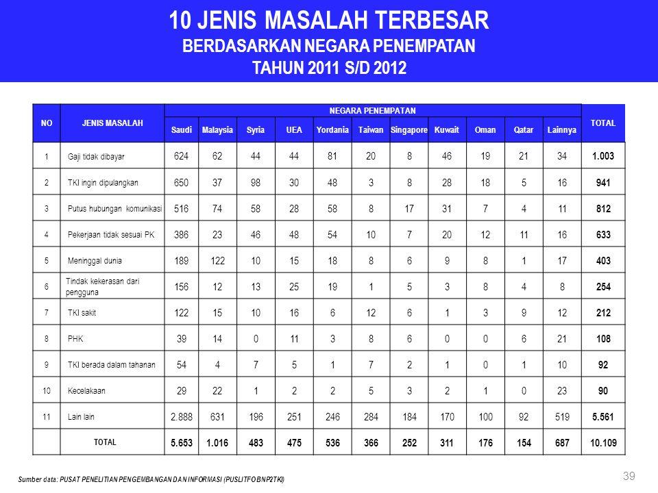 10 JENIS MASALAH TERBESAR BERDASARKAN NEGARA PENEMPATAN TAHUN 2011 S/D 2012 Sumber data: PUSAT PENELITIAN PENGEMBANGAN DAN INFORMASI (PUSLITFO BNP2TKI) NOJENIS MASALAH NEGARA PENEMPATAN TOTAL SaudiMalaysiaSyriaUEAYordaniaTaiwanSingaporeKuwaitOmanQatarLainnya 1 Gaji tidak dibayar 6246244 8120846192134 1.003 2 TKI ingin dipulangkan 65037983048382818516 941 3 Putus hubungan komunikasi 51674582858817317411 812 4 Pekerjaan tidak sesuai PK 3862346485410720121116 633 5 Meninggal dunia 1891221015188698117 403 6 Tindak kekerasan dari pengguna 15612132519153848 254 7 TKI sakit 1221510166126139 212 8 PHK 391401138600621 108 9 TKI berada dalam tahanan 5447517210110 92 10 Kecelakaan 29221225321023 90 11 Lain lain 2.88863119625124628418417010092519 5.561 TOTAL 5.6531.01648347553636625231117615468710.109 39