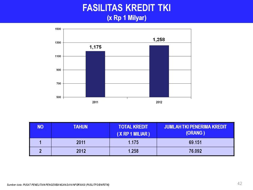 FASILITAS KREDIT TKI (x Rp 1 Milyar) NOTAHUNTOTAL KREDIT ( X RP 1 MILIAR ) JUMLAH TKI PENERIMA KREDIT (ORANG ) 1 20111.17569.151 2 20121.25876.092 Sumber data: PUSAT PENELITIAN PENGEMBANGAN DAN INFORMASI (PUSLITFO BNP2TKI) 42