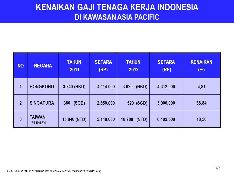 43 KENAIKAN GAJI TENAGA KERJA INDONESIA DI KAWASAN ASIA PACIFIC NONEGARA TAHUN 2011 SETARA (RP) TAHUN 2012 SETARA (RP) KENAIKAN (%) 1HONGKONG3.740 (HK