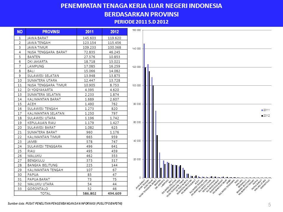 PENEMPATAN TENAGA KERJA LUAR NEGERI INDONESIA BERDASARKAN PROVINSI PERIODE 2011 S.D 2012 5 NOPROVINSI20112012 1 JAWA BARAT 145.603119.620 2 JAWA TENGA