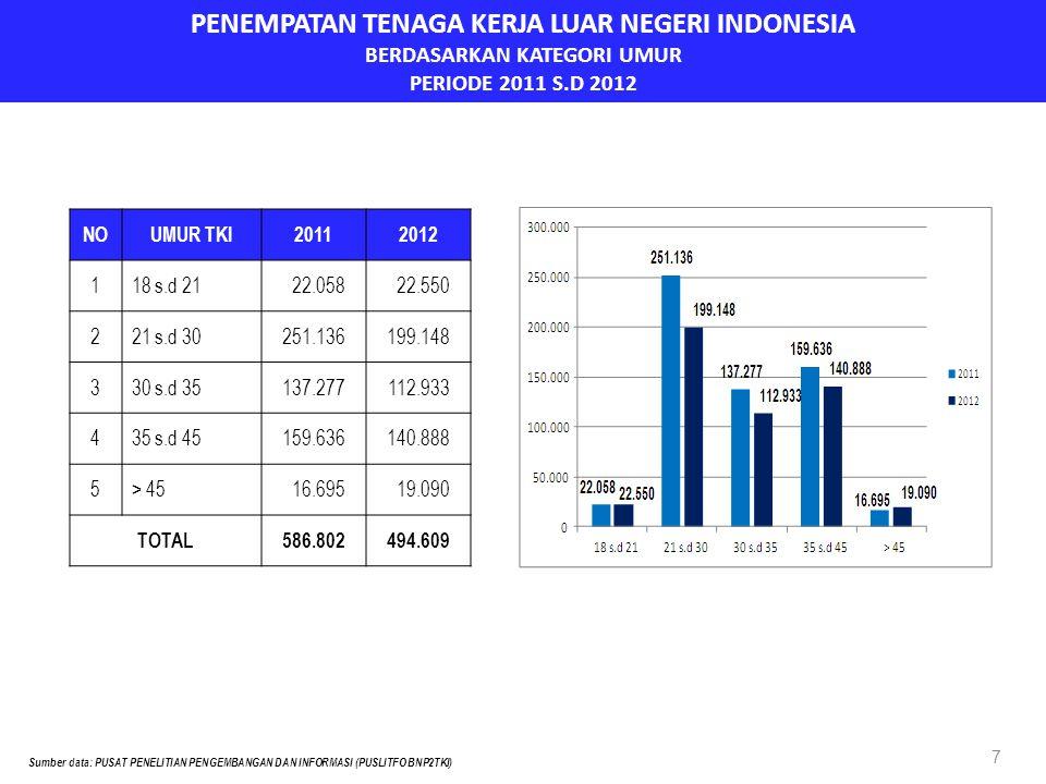 PENEMPATAN TENAGA KERJA LUAR NEGERI INDONESIA BERDASARKAN KATEGORI UMUR PERIODE 2011 S.D 2012 7 NOUMUR TKI20112012 1 18 s.d 2122.05822.550 2 21 s.d 30