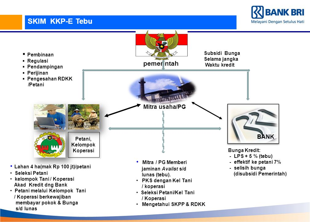Mitra / PG Memberi jaminan Avalist s/d lunas (tebu). PKS dengan Kel Tani / koperasi Seleksi Petani/Kel Tani / Koperasi Mengetahui SKPP & RDKK Bunga Kr