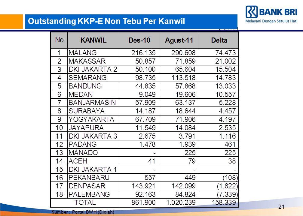 21 Outstanding KKP-E Non Tebu Per Kanwil