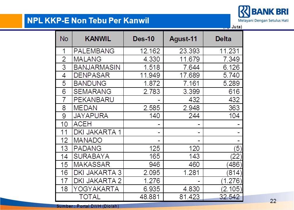 22 NPL KKP-E Non Tebu Per Kanwil