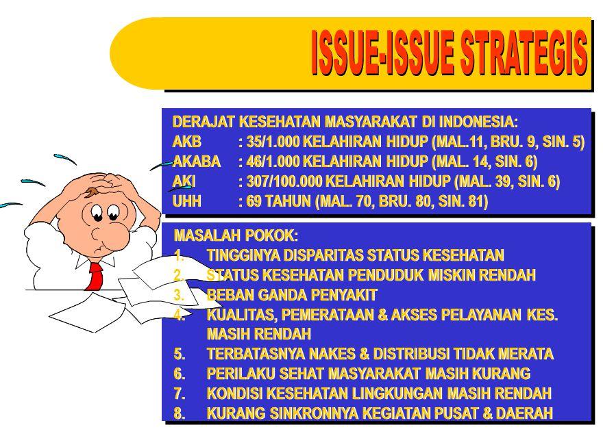 DERAJAT KESEHATAN MASYARAKAT DI INDONESIA: AKB: 35/1.000 KELAHIRAN HIDUP (MAL.11, BRU. 9, SIN. 5) AKABA: 46/1.000 KELAHIRAN HIDUP (MAL. 14, SIN. 6) AK