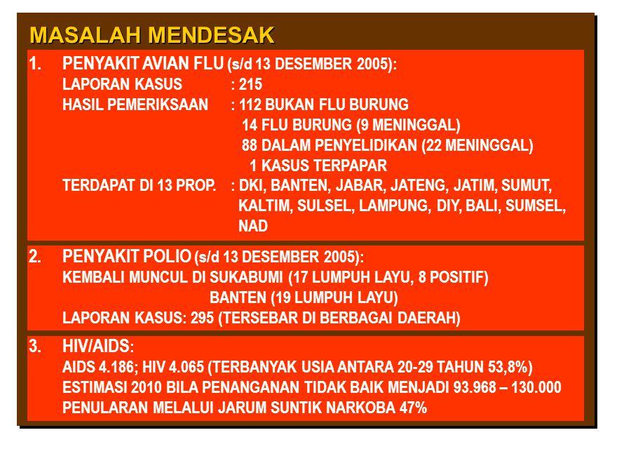 MASALAH MENDESAK 1.PENYAKIT AVIAN FLU (s/d 13 DESEMBER 2005): LAPORAN KASUS: 215 HASIL PEMERIKSAAN: 112 BUKAN FLU BURUNG 14 FLU BURUNG (9 MENINGGAL) 8