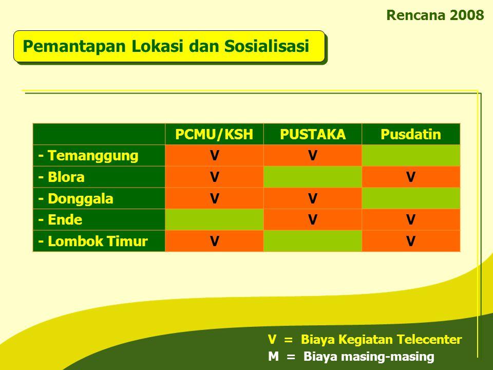 Rencana 2008 PCMU/KSHPUSTAKAPusdatin - TemanggungVV - BloraVV - DonggalaVV - EndeVV - Lombok TimurVV V = Biaya Kegiatan Telecenter M = Biaya masing-ma