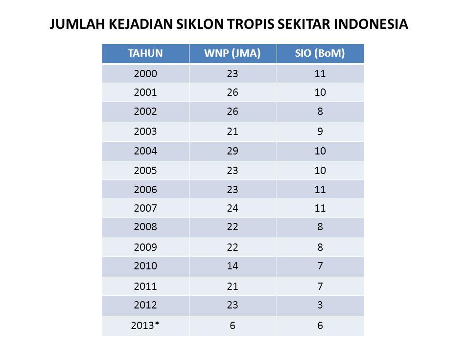 KEJADIAN SIKLON TROPIS SEKITAR INDONESIA TAHUN 2012 – 2013 NO.NAMA TCLOKASIPERIODE KEJADIAN 1IGGYSOI26 - 31 Januari 2012 2HEIDISOI11 - 12 januari 2012 3KOJISOI8 - 9 Maret 2012 4LUASOI13 - 18 Maret 2012 5Suspect 19SSOI9 - 10 Mei 2012 (Suspect) 6PAKHARNWP29 Maret - 2 April 2012 7SANVUNWP22-27 Mei 2012 8MAWARNWP1-6 Juni 2012 9GUCHOLNWP13-20 Juni 2012 10TALIMNWP17-20 Juni 2012 11DOKSURINWP26-30 Juni 2012 12VICENTENWP21-24 Juli 2012 13SAOLANWP28 Juli-3 Agustus 2012 14KAI-TAKNWP13-18 Agustus 2012
