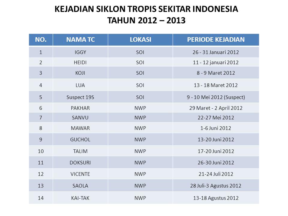 KEJADIAN SIKLON TROPIS SEKITAR INDONESIA TAHUN 2012 – 2013 NO.NAMA TCLOKASIPERIODE KEJADIAN 1IGGYSOI26 - 31 Januari 2012 2HEIDISOI11 - 12 januari 2012