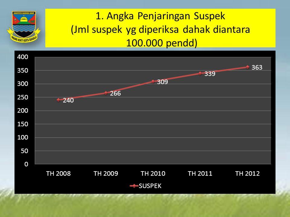 1. Angka Penjaringan Suspek (Jml suspek yg diperiksa dahak diantara 100.000 pendd)