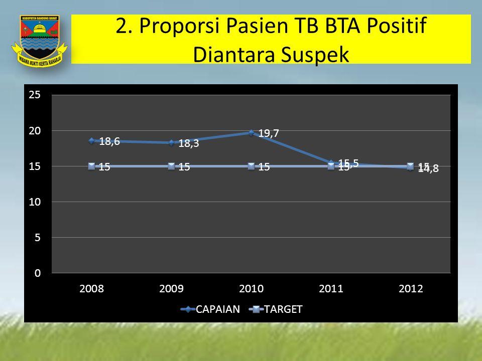 2. Proporsi Pasien TB BTA Positif Diantara Suspek