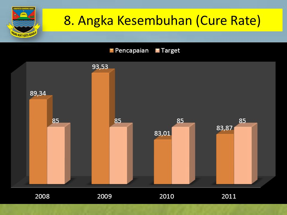 8. Angka Kesembuhan (Cure Rate)