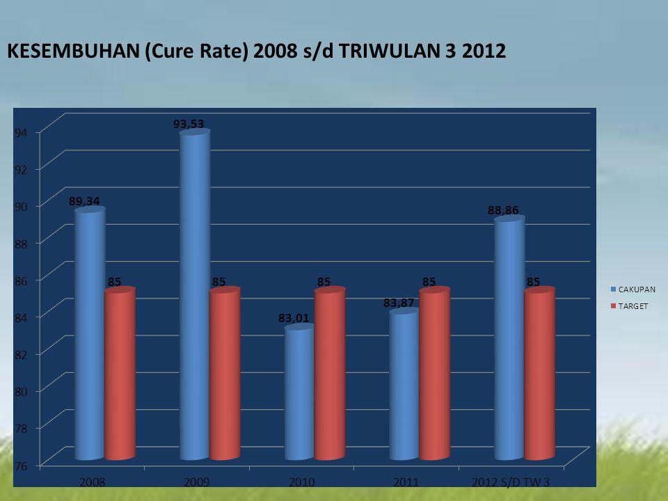 KESEMBUHAN (Cure Rate) 2008 s/d TRIWULAN 3 2012