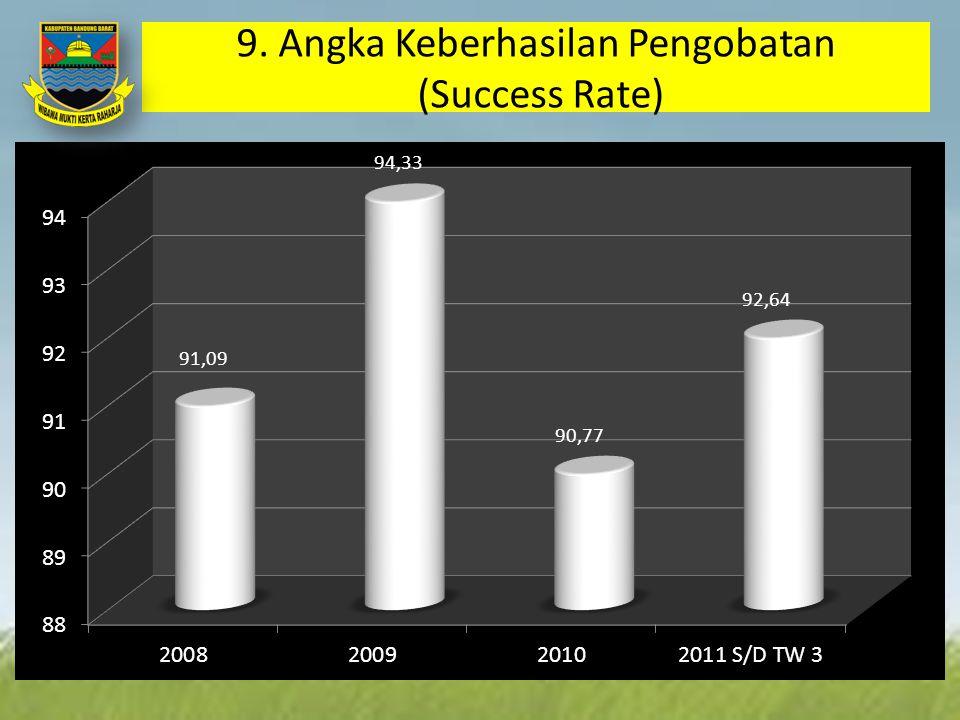 9. Angka Keberhasilan Pengobatan (Success Rate)