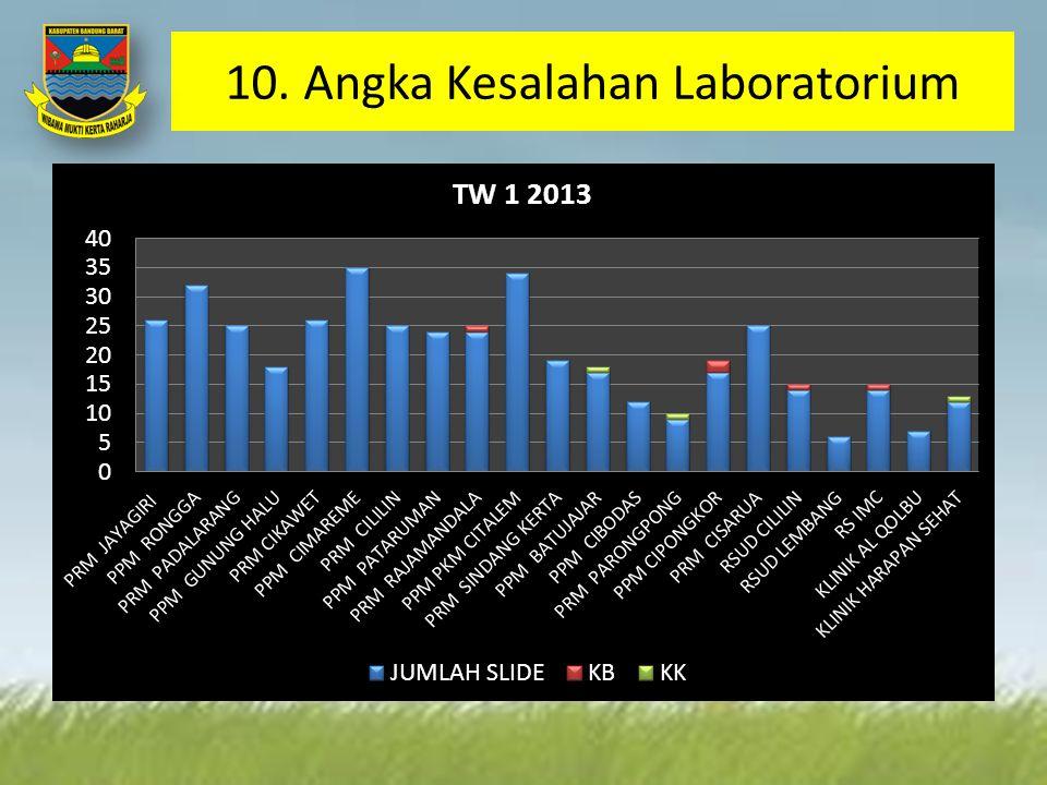 10. Angka Kesalahan Laboratorium