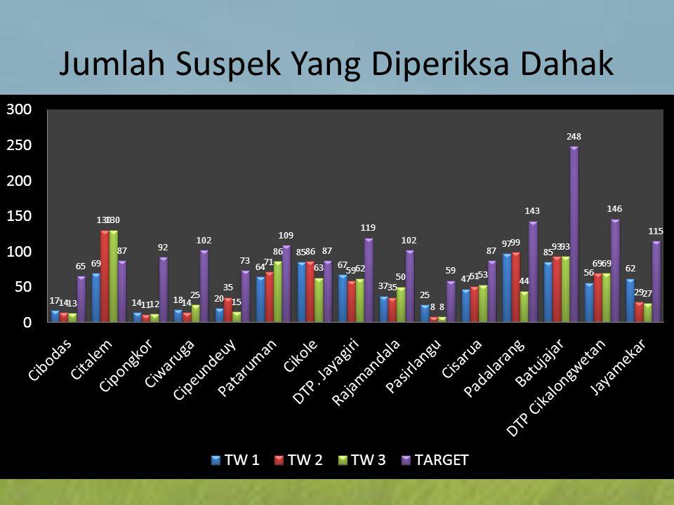 Jumlah Suspek Yang Diperiksa Dahak