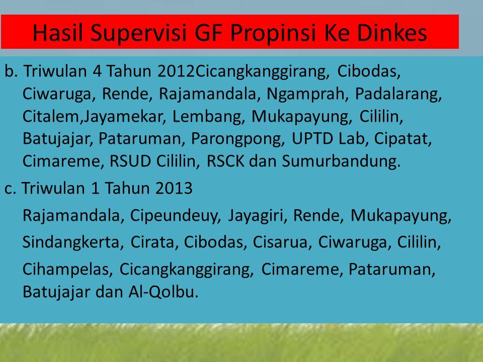 b. Triwulan 4 Tahun 2012Cicangkanggirang, Cibodas, Ciwaruga, Rende, Rajamandala, Ngamprah, Padalarang, Citalem,Jayamekar, Lembang, Mukapayung, Cililin