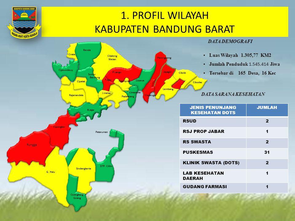 1. PROFIL WILAYAH KABUPATEN BANDUNG BARAT DATA DEMOGRAFI Luas Wilayah 1.305,77 KM2 Jumlah Penduduk 1.545.414 Jiwa Tersebar di 165 Desa, 16 Kec DATA SA