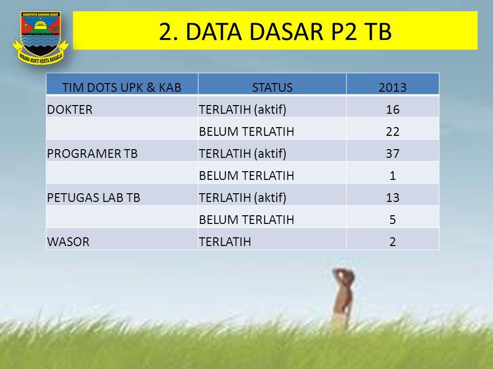 2. DATA DASAR P2 TB TIM DOTS UPK & KABSTATUS2013 DOKTERTERLATIH (aktif)16 BELUM TERLATIH22 PROGRAMER TBTERLATIH (aktif)37 BELUM TERLATIH1 PETUGAS LAB